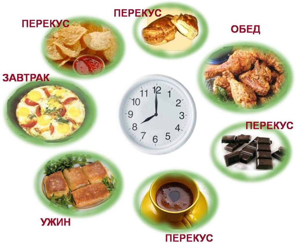 Дробное питание для похудения - меню на каждый день недели, объем ... 6a514128c35